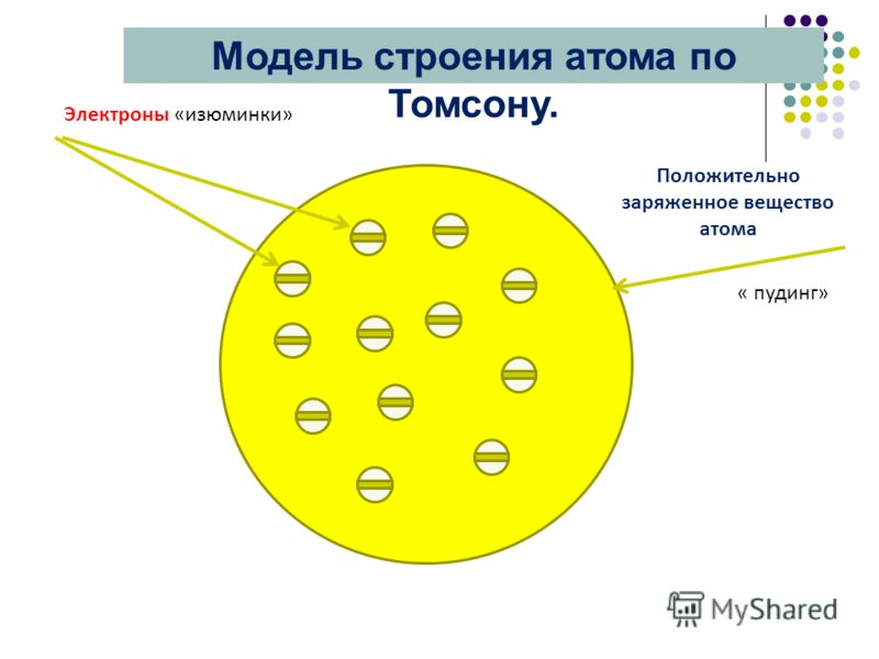 Положительно заряженное вещество атома Электроны «изюминки» « пудинг» Модель строения атома по Томсону.