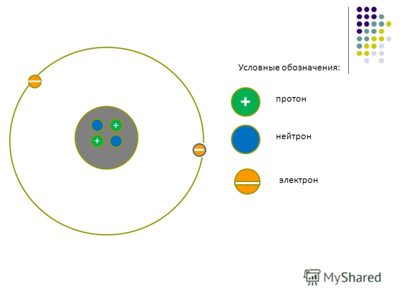 + + + электрон протон нейтрон Условные обозначения: