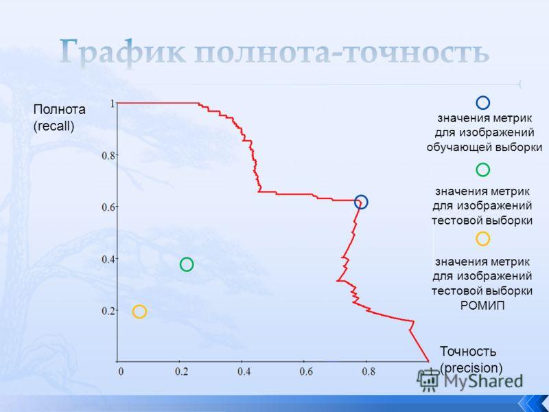 Полнота (recall) Точность (precision) значения метрик для изображений обучающей выборки значения метрик для изображений тестовой выборки значения метрик для изображений тестовой выборки РОМИП