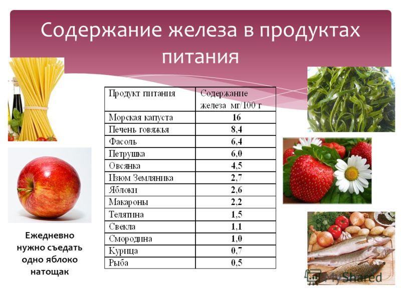 Содержание железа в продуктах питания Ежедневно нужно съедать одно яблоко натощак