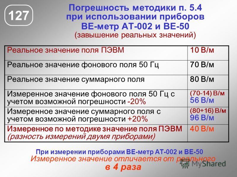 Погрешность методики п. 5.4 при использовании приборов ВЕ-метр АТ-002 и ВЕ-50 (завышение реальных значений) 127 Реальное значение поля ПЭВМ10 В/м Реальное значение фонового поля 50 Гц70 В/м Реальное значение суммарного поля80 В/м Измеренное значение