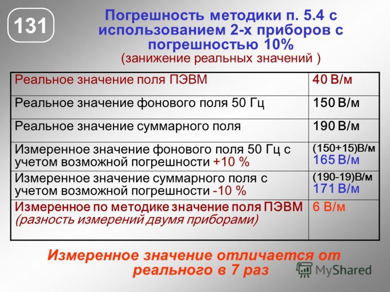 Погрешность методики п. 5.4 с использованием 2-х приборов с погрешностью 10% (занижение реальных значений ) 131 Реальное значение поля ПЭВМ40 В/м Реальное значение фонового поля 50 Гц150 В/м Реальное значение суммарного поля190 В/м Измеренное значени