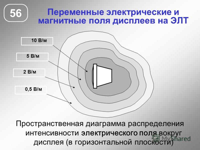 Переменные электрические и магнитные поля дисплеев на ЭЛТ 56 10 В/м 5 В/м 2 В/м 0,5 В/м Пространственная диаграмма распределения интенсивности электрического поля вокруг дисплея (в горизонтальной плоскости)