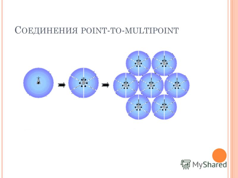 С ОЕДИНЕНИЯ POINT - TO - MULTIPOINT