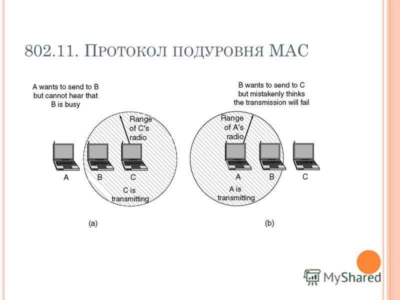 802.11. П РОТОКОЛ ПОДУРОВНЯ MAC