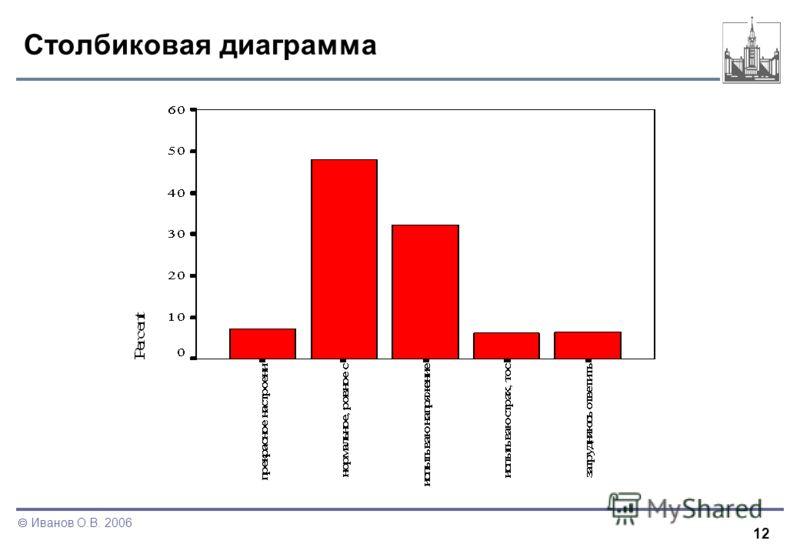 12 Иванов О.В. 2006 Столбиковая диаграмма