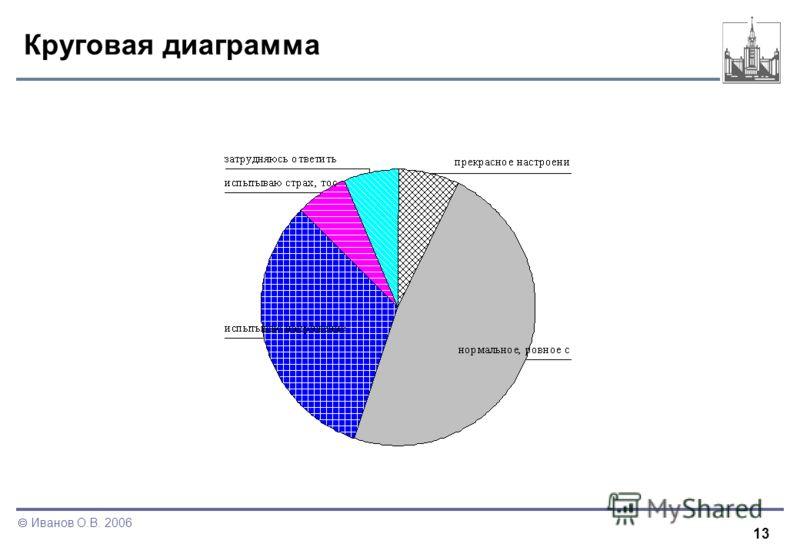 13 Иванов О.В. 2006 Круговая диаграмма