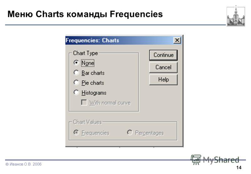 14 Иванов О.В. 2006 Меню Charts команды Frequencies
