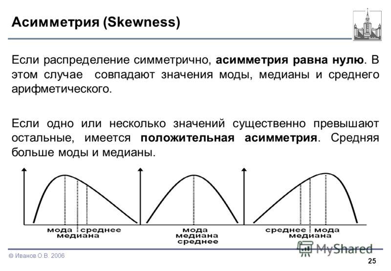 25 Иванов О.В. 2006 Асимметрия (Skewness) Если распределение симметрично, асимметрия равна нулю. В этом случае совпадают значения моды, медианы и среднего арифметического. Если одно или несколько значений существенно превышают остальные, имеется поло
