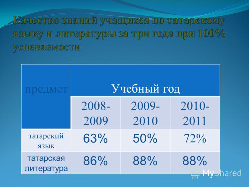 предмет Учебный год 2008- 2009 2009- 2010 2010- 2011 татарский язык 63%50% 72% татарская литература 86%88%