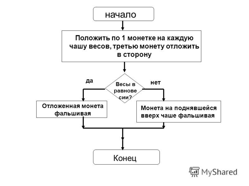 Составить блок-схему для
