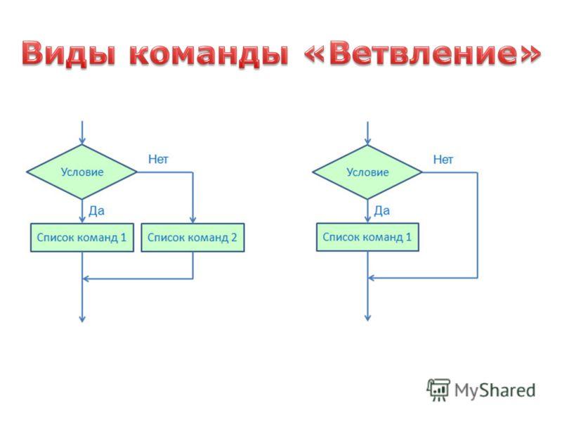Ветвление – это составная команда алгоритма, в которой в зависимости от условия выполняется одно или другое действие. Из команд следования и команд ветвления составляются разветвляющиеся алгоритмы (алгоритмы ветвления). Команда ветвления может быть п