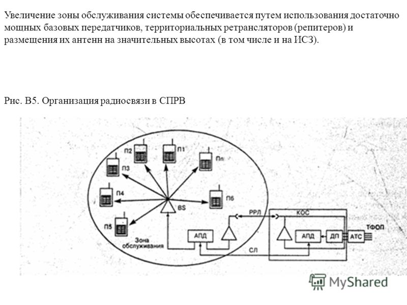 Увеличение зоны обслуживания системы обеспечивается путем использования достаточно мощных базовых передатчиков, территориальных ретрансляторов (репитеров) и размещения их антенн на значительных высотах (в том числе и на ИСЗ). Рис. В5. Организация рад