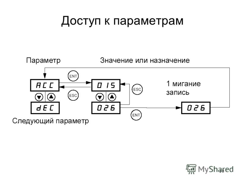 10 Доступ к параметрам