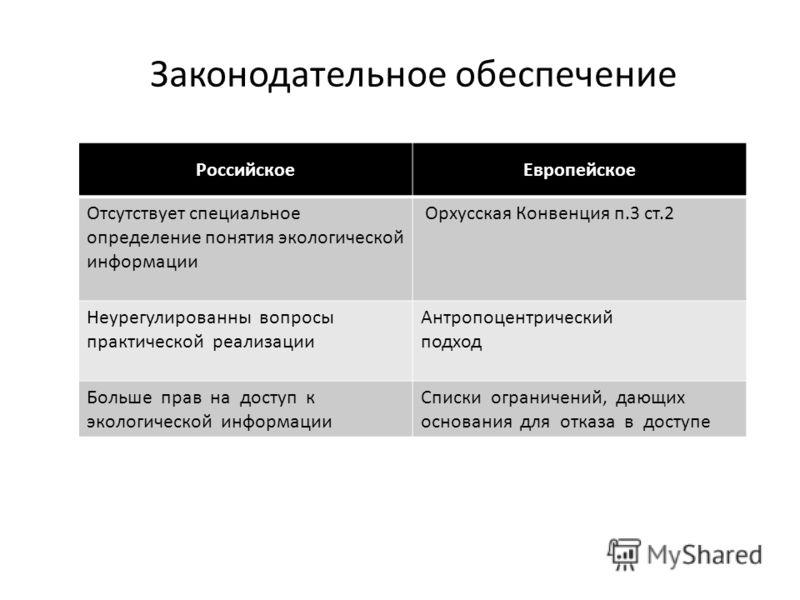 РоссийскоеЕвропейское Отсутствует специальное определение понятия экологической информации Орхусская Конвенция п.3 ст.2 Неурегулированны вопросы практической реализации Антропоцентрический подход Больше прав на доступ к экологической информации Списк