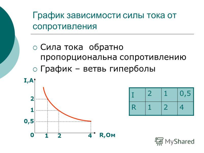 График зависимости силы тока от сопротивления Сила тока обратно пропорциональна сопротивлению График – ветвь гиперболы I 210,5 R124 I,А R,Ом0 2 1 0,5 124