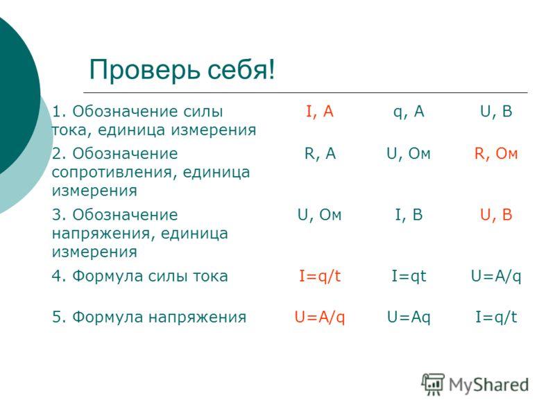 Проверь себя! 1. Обозначение силы тока, единица измерения I, Aq, AU, В 2. Обозначение сопротивления, единица измерения R, AU, ОмR, Ом 3. Обозначение напряжения, единица измерения U, ОмI, ВU, В 4. Формула силы токаI=q/tI=qtU=A/q 5. Формула напряженияU