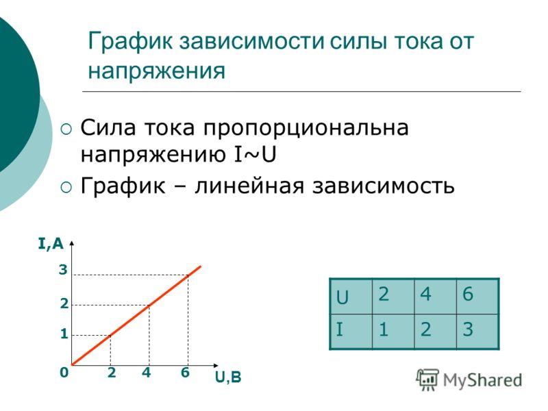 График зависимости силы тока от напряжения Сила тока пропорциональна напряжению I~U График – линейная зависимость U 246 I123 I,А U,В 1 2 2460 3