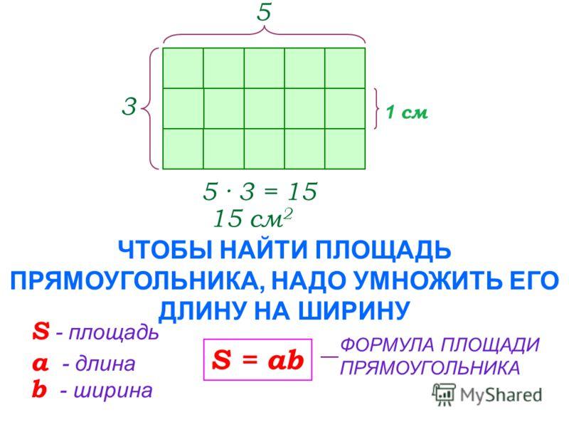 1 см 5 · 3 = 15 15 см 2 ЧТОБЫ НАЙТИ ПЛОЩАДЬ ПРЯМОУГОЛЬНИКА, НАДО УМНОЖИТЬ ЕГО ДЛИНУ НА ШИРИНУ 3 5 S - площадь а - длина b - ширина S = ab ФОРМУЛА ПЛОЩАДИ ПРЯМОУГОЛЬНИКА