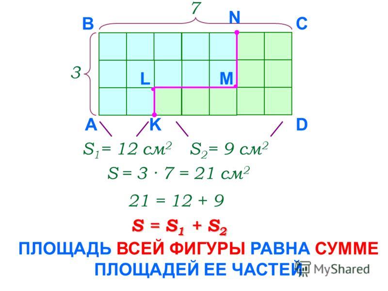3 7 А B C DK L M N S 1 = 12 см 2 S 2 = 9 см 2 S = 3 · 7 = 21 см 2 21 = 12 + 9 S = S 1 + S 2 ПЛОЩАДЬ ВСЕЙ ФИГУРЫ РАВНА СУММЕ ПЛОЩАДЕЙ ЕЕ ЧАСТЕЙ