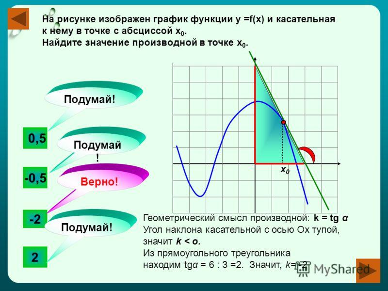 На рисунке изображен график функции у =f(x) и касательная к нему в точке с абсциссой х 0. Найдите значение производной в точке х 0. -2 -0,5 2 0,5 Подумай! Верно! Подумай ! х0х0 Геометрический смысл производной: k = tg α Угол наклона касательной с ось