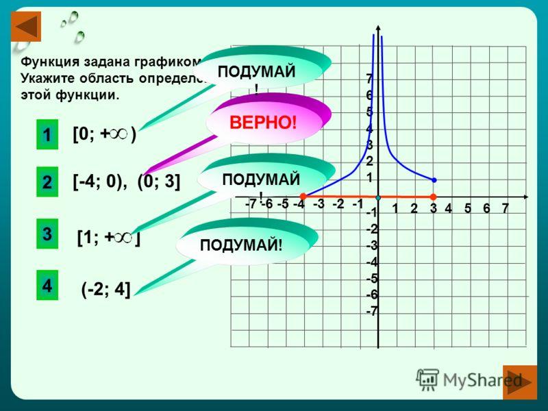 1 2 3 4 5 6 7 -7 -6 -5 -4 -3 -2 -1 76543217654321 -2 -3 -4 -5 -6 -7 Функция задана графиком на [-4;0) (0;3]. Укажите область определения этой функции. [0; + ) [1; + ] (-2; 4] 2 ВЕРНО! 1 3 4 ПОДУМАЙ! [-4; 0),(0; 3]