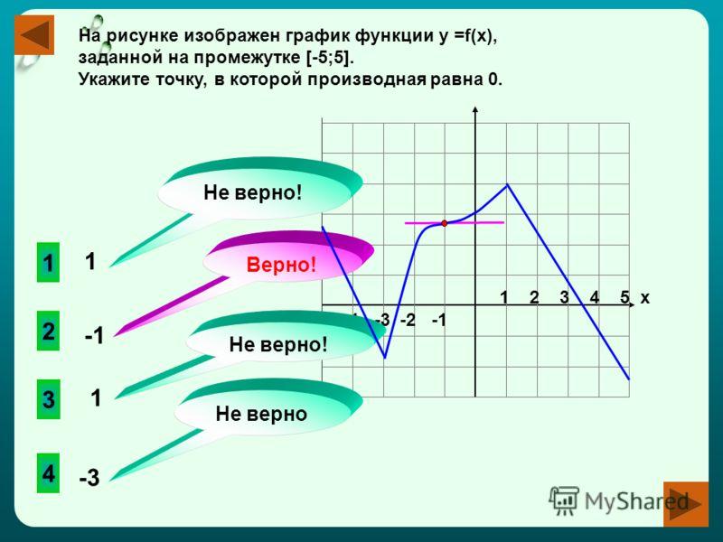 -4 -3 -2 -1 1 2 3 4 5 х На рисунке изображен график функции у =f(x), заданной на промежутке [-5;5]. Укажите точку, в которой производная равна 0. 2 3 4 1 Не верно! Не верно Верно! Не верно! 1 1 -3