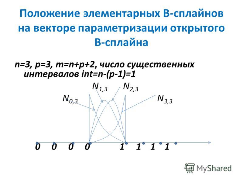 Положение элементарных В-сплайнов на векторе параметризации открытого В-сплайна n=3, р=3, m=n+p+2, число существенных интервалов int=n-(p-1)=1 N 1,3 N 2,3 N 0,3 N 3,3 0 0 0 0 1 1 1 1