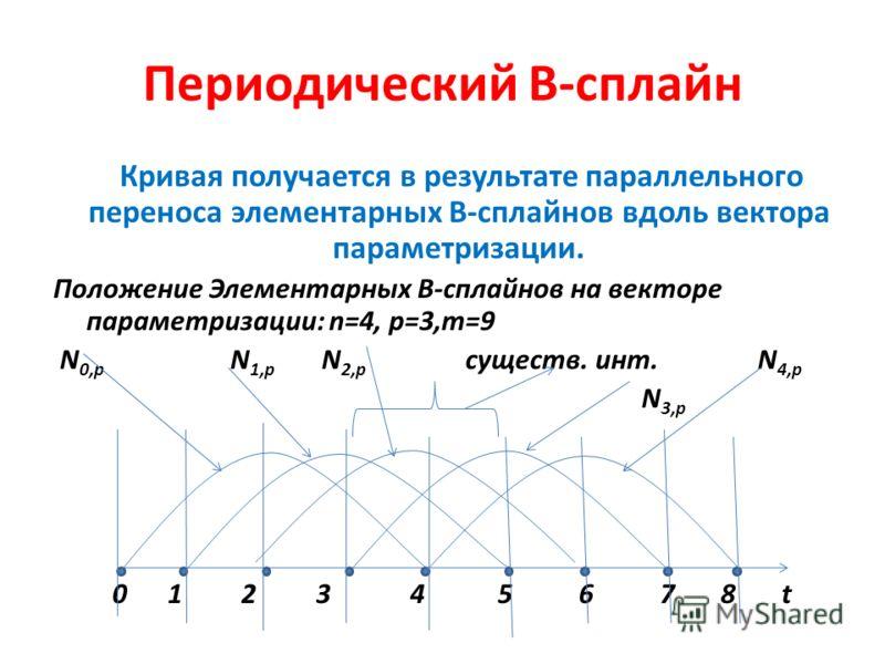 Периодический В-сплайн Кривая получается в результате параллельного переноса элементарных В-сплайнов вдоль вектора параметризации. Положение Элементарных В-сплайнов на векторе параметризации: n=4, р=3,m=9 N 0,p N 1,p N 2,p существ. инт. N 4,p N 3,p 0