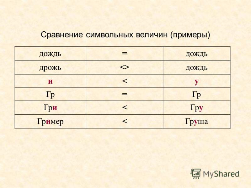 Сравнение символьных величин (примеры) дождь= дрожьдождь и