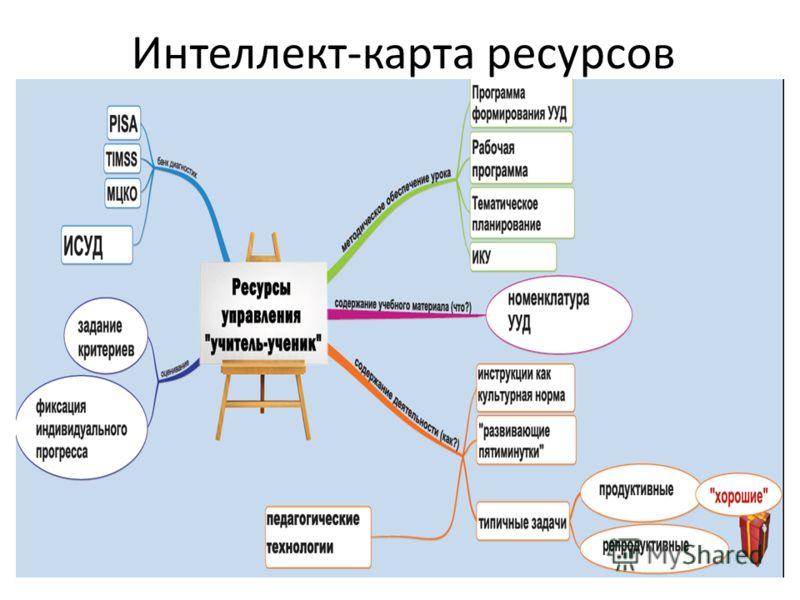 Интеллект-карта ресурсов