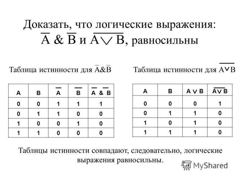 РАВНОСИЛЬНЫЕ ЛОГИЧЕСКИЕ ВЫРАЖЕНИЯ Логические выражения, у которых таблицы истинности совпадают, называют равносильными.