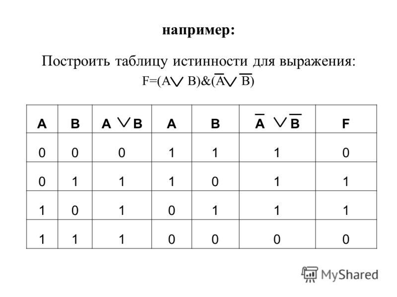 Алгоритм построения таблицы истинности: 1. Подсчитать количество переменных n в логическом выражении; 2. Определить число строк в таблице m=2^n; 3. Подсчитать количество логических операций в формуле; 4. Установить последовательность выполнения логич