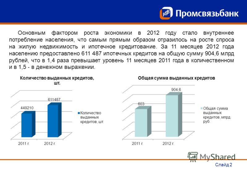 Слайд 2 Основным фактором роста экономики в 2012 году стало внутреннее потребление населения, что самым прямым образом отразилось на росте спроса на жилую недвижимость и ипотечное кредитование. За 11 месяцев 2012 года населению предоставлено 611 487