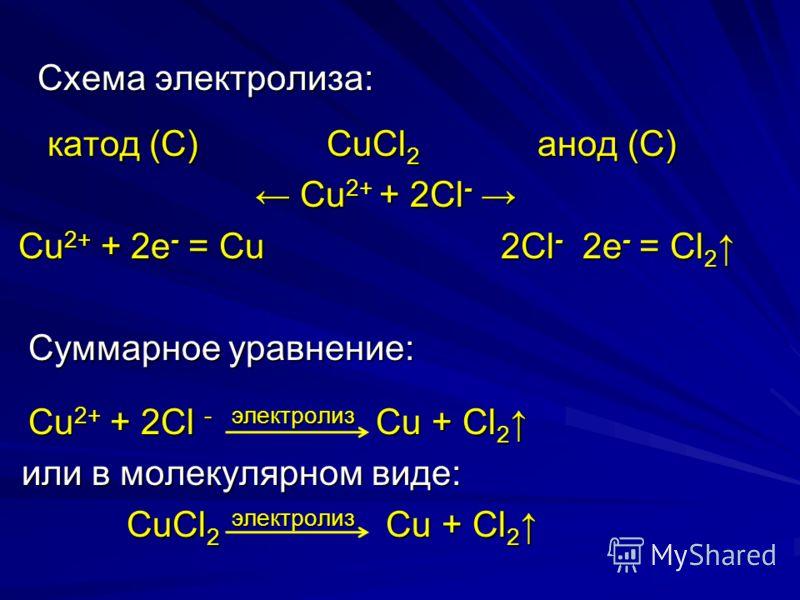Схема электролиза: Схема электролиза: катод (С) CuCl 2 анод (C) катод (С) CuCl 2 анод (C) Cu 2+ + 2Сl - Cu 2+ + 2Сl - Cu 2+ + 2e - = Cu 2Сl -  2e - = Cl 2 Cu 2+ + 2e - = Cu 2Сl -  2e - = Cl 2 Суммарное уравнение: Суммарное уравнение: Cu 2+ + 2Сl -