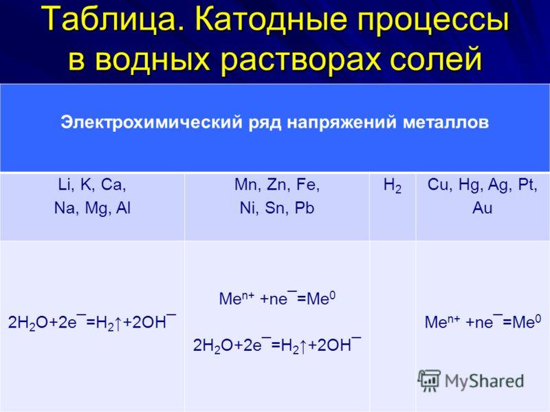 Таблица. Катодные процессы в водных растворах солей Электрохимический ряд напряжений металлов Li, K, Ca, Na, Mg, Al Mn, Zn, Fe, Ni, Sn, Pb H2H2 Cu, Hg, Ag, Pt, Au 2H 2 O+2e¯=H 2 +2OH¯ Me n+ +ne¯=Me 0 2H 2 O+2e¯=H 2 +2OH¯ Me n+ +ne¯=Me 0