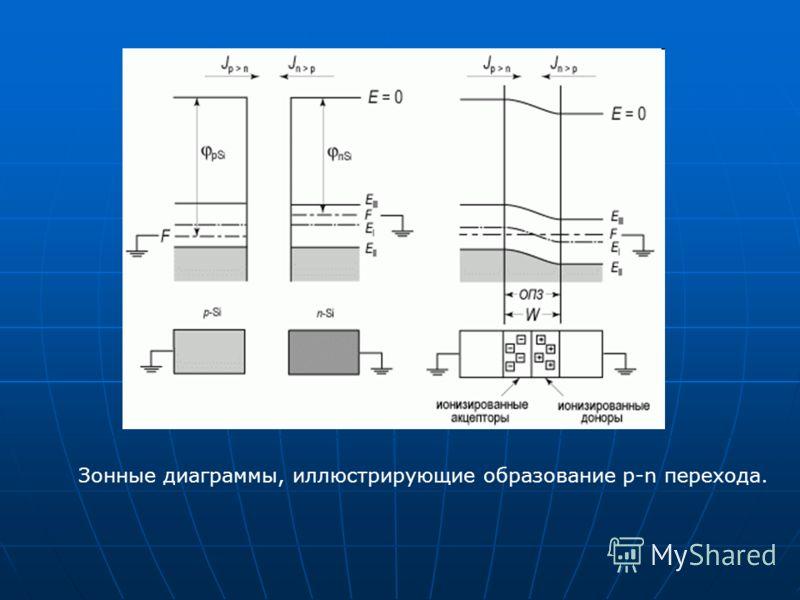 Зонные диаграммы, иллюстрирующие образование p-n перехода.