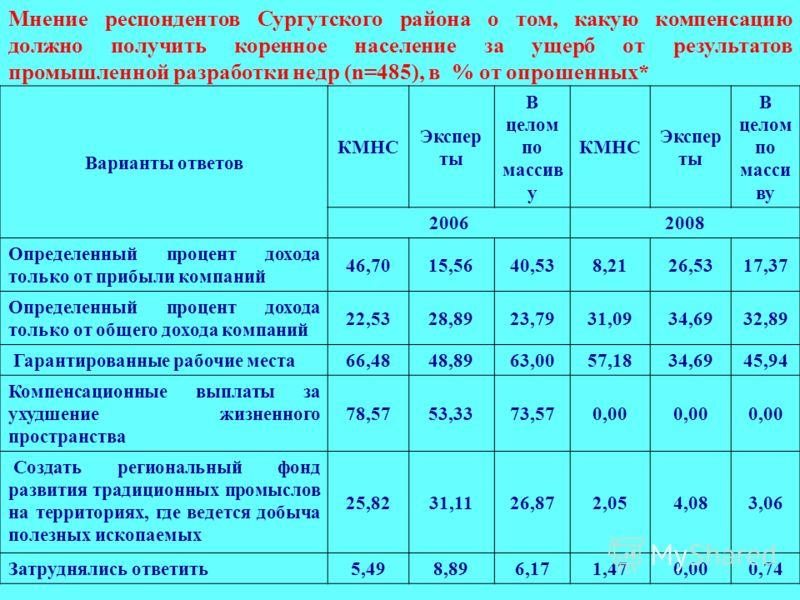 Мнение респондентов Сургутского района о том, какую компенсацию должно получить коренное население за ущерб от результатов промышленной разработки недр (n=485), в % от опрошенных* Варианты ответов КМНС Экспер ты В целом по массив у КМНС Экспер ты В ц