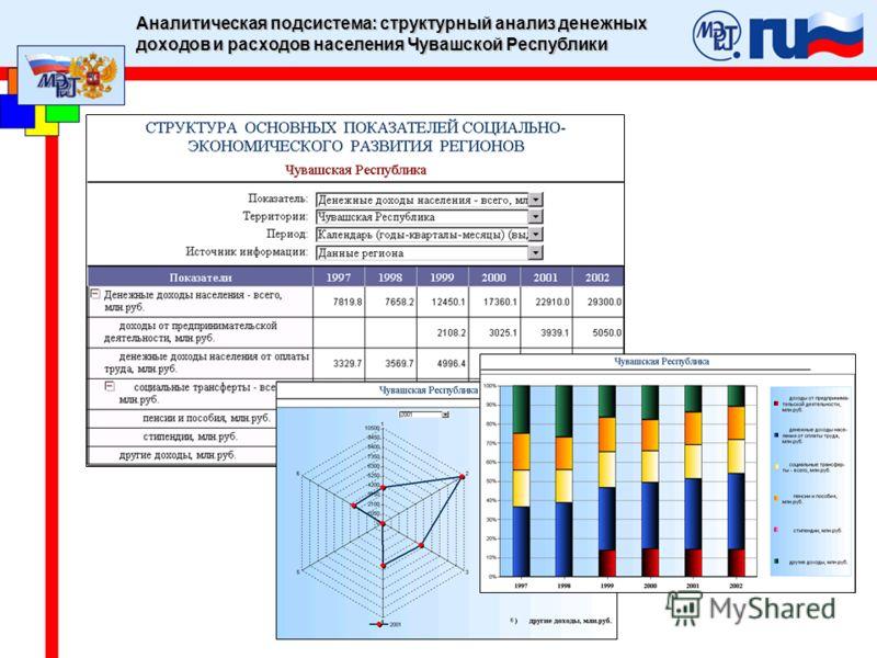 Аналитическая подсистема: структурный анализ денежных доходов и расходов населения Чувашской Республики