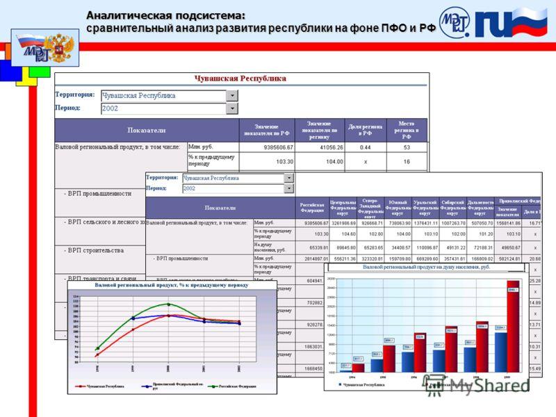 Аналитическая подсистема: сравнительный анализ развития республики на фоне ПФО и РФ