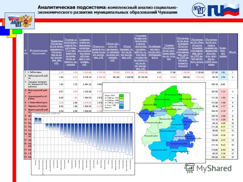 Аналитическая подсистема : комплексный анализ социально- экономического развития муниципальных образований Чувашии