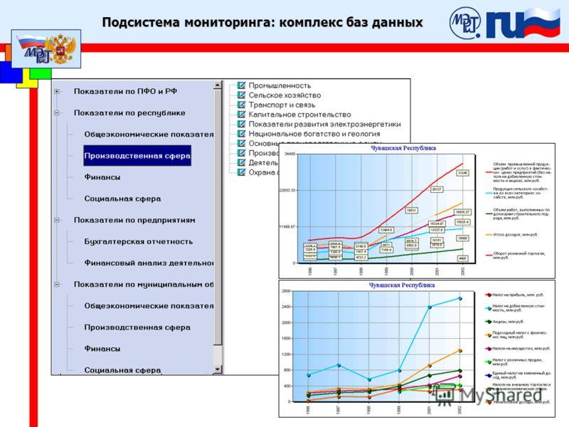 Подсистема мониторинга: комплекс баз данных
