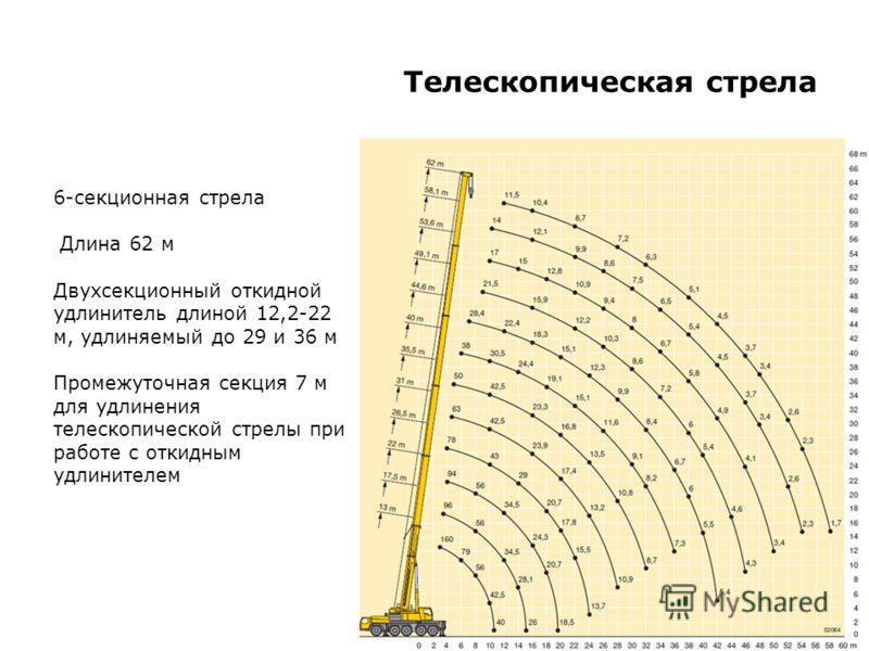 Телескопическая стрела 6-секционная стрела Длина 62 м Двухсекционный откидной удлинитель длиной 12,2-22 м, удлиняемый до 29 и 36 м Промежуточная секция 7 м для удлинения телескопической стрелы при работе с откидным удлинителем