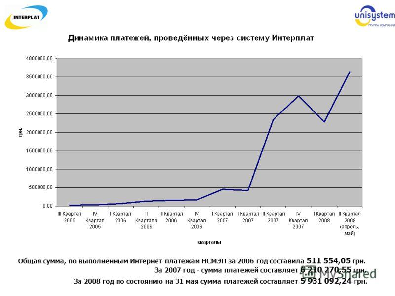 Общая сумма, по выполненным Интернет-платежам НСМЭП за 2006 год составила 511 554,05 грн. За 2007 год - сумма платежей составляет 6 210 270,55 грн. За 2008 год по состоянию на 31 мая сумма платежей составляет 5 931 092,24 грн.