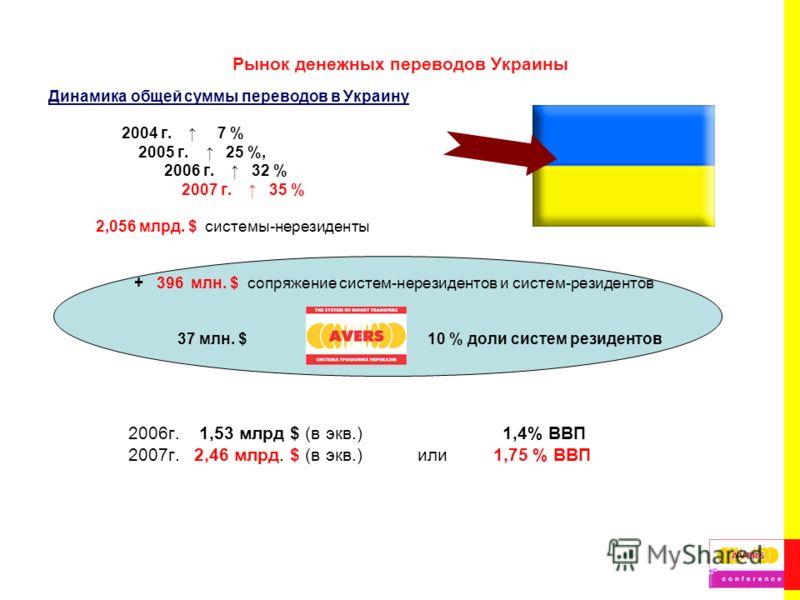 Рынок денежных переводов Украины Динамика общей суммы переводов в Украину 2004 г. 7 % 2005 г. 25 %, 2006 г. 32 % 2007 г. 35 % 2,056 млрд. $ системы-нерезиденты + 396 млн. $ сопряжение систем-нерезидентов и систем-резидентов 37 млн. $ 10 % доли систем