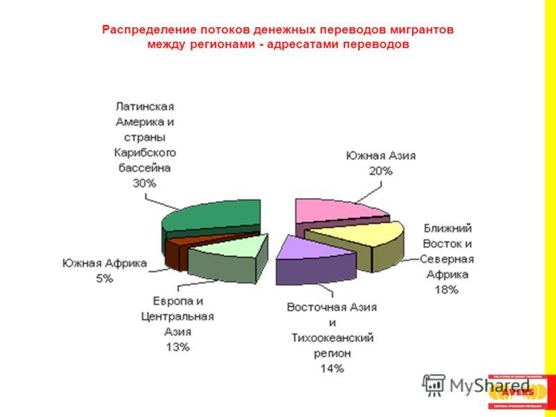 Распределение потоков денежных переводов мигрантов между регионами - адресатами переводов