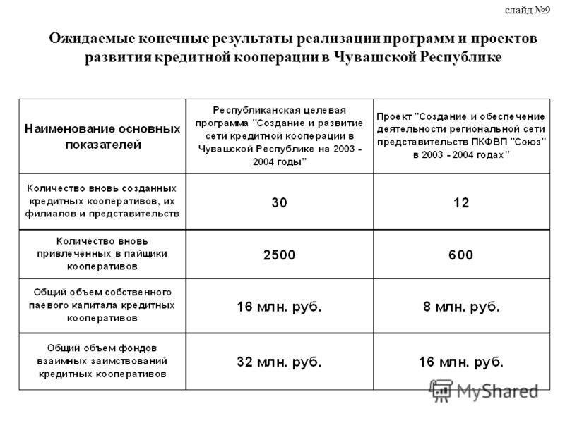 Ожидаемые конечные результаты реализации программ и проектов развития кредитной кооперации в Чувашской Республике слайд 9