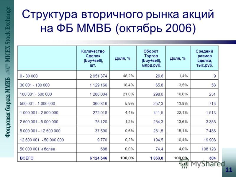 11 Структура вторичного рынка акций на ФБ ММВБ (октябрь 2006) Количество Сделок (buy+sell), шт. Доля, % Оборот Торгов (buy+sell), млрд.руб. Доля, % Средний размер сделки, тыс.руб. 0 - 30 0002 951 374 48,2% 26,6 1,4% 9 30 001 - 100 0001 129 166 18,4%
