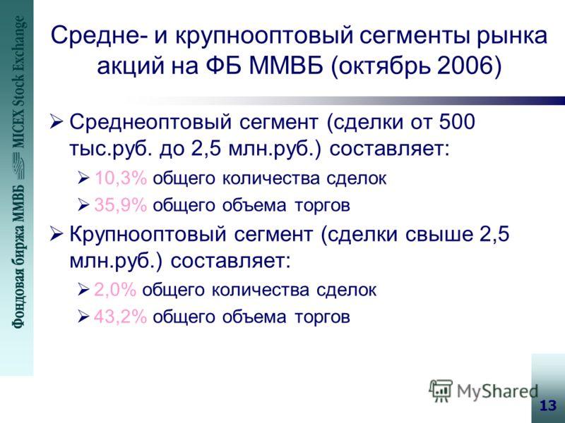 13 Средне- и крупнооптовый сегменты рынка акций на ФБ ММВБ (октябрь 2006) Среднеоптовый сегмент (сделки от 500 тыс.руб. до 2,5 млн.руб.) составляет: 10,3% общего количества сделок 35,9% общего объема торгов Крупнооптовый сегмент (сделки свыше 2,5 млн