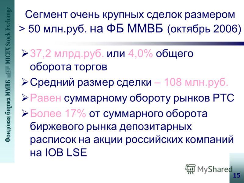 15 Сегмент очень крупных сделок размером > 50 млн.руб. на ФБ ММВБ (октябрь 2006) 37,2 млрд.руб. или 4,0% общего оборота торгов Средний размер сделки – 108 млн.руб. Равен суммарному обороту рынков РТС Более 17% от суммарного оборота биржевого рынка де